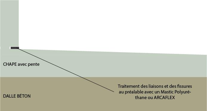 Etancheite Liquide Sous Carrelage Terrasse Toit Plat