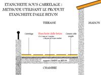 Infiltration d eau dans votre toiture for Etancheite terrasse carrelage