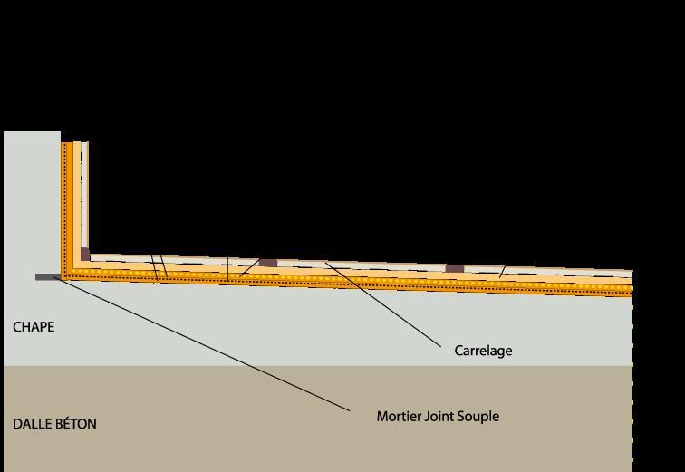 Etanch it sous carrelage etanch it sous carrelage for Joint carrelage exterieur etanche